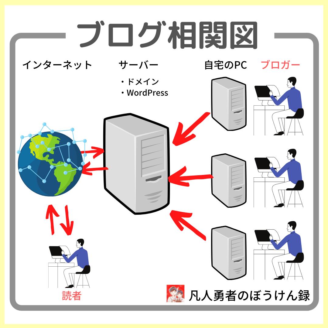 ブログにおけるサーバーとドメインとWordPressの関係性を表した図