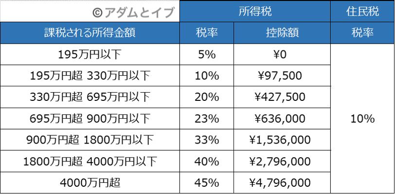 税率決定表