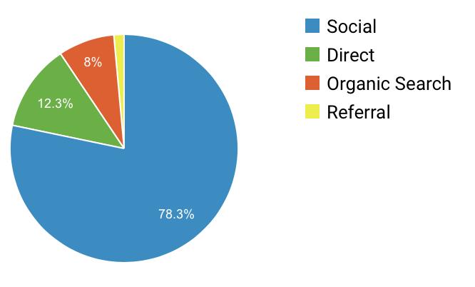 ブログ流入数(9月〜10月)の2ヶ月間の割合