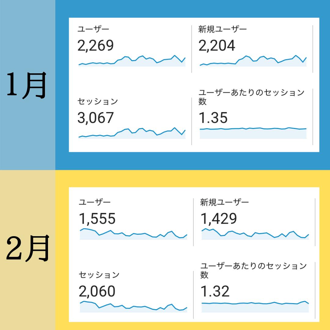 1月と2月のPV比較